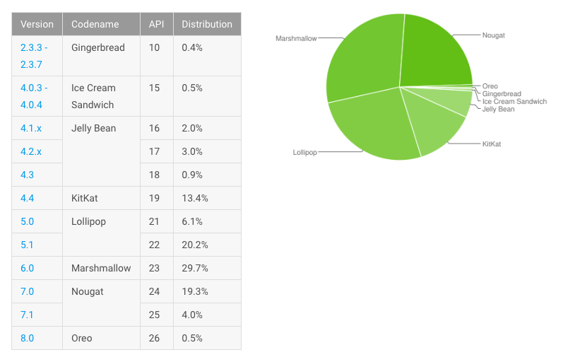Android Distribution Numbers December