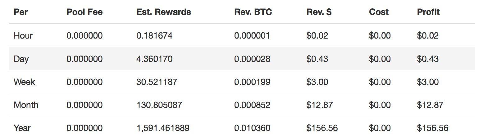 can i mine bitcoins on ipad