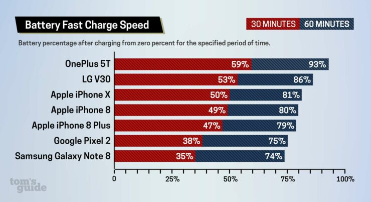 IPhone 8 & X Charge Slower than Flagship Android Devices