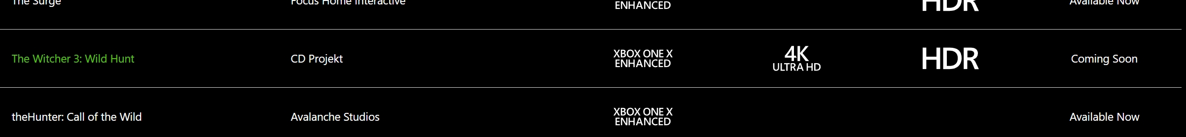 The Witcher 3 Xbox One X Update Could Add Support for HDR Displays