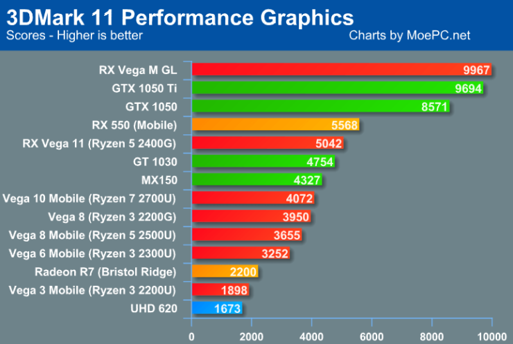 Graphics Card Comparison Chart