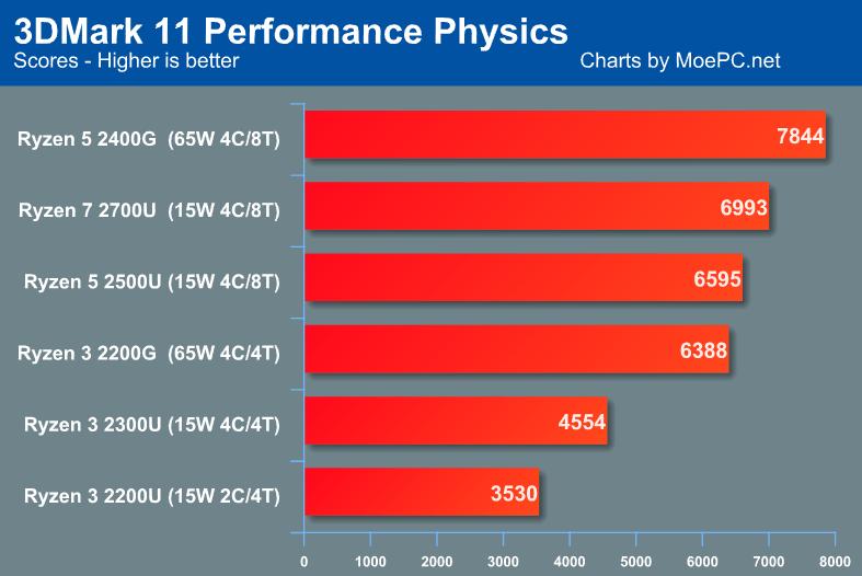 amd-raven-ridge-3dmark-11-physics