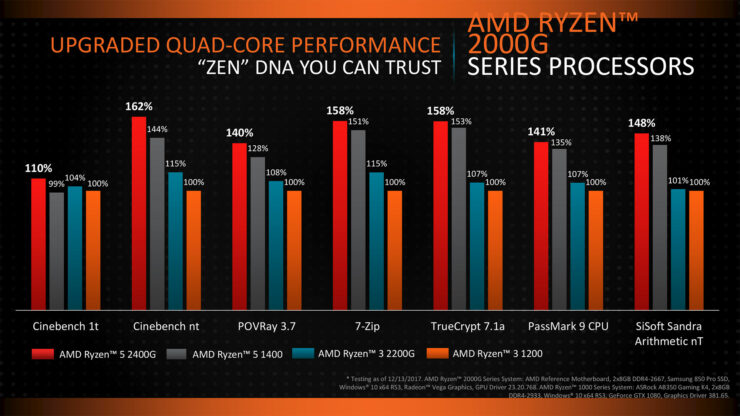 amd-ryzen-apu_performance