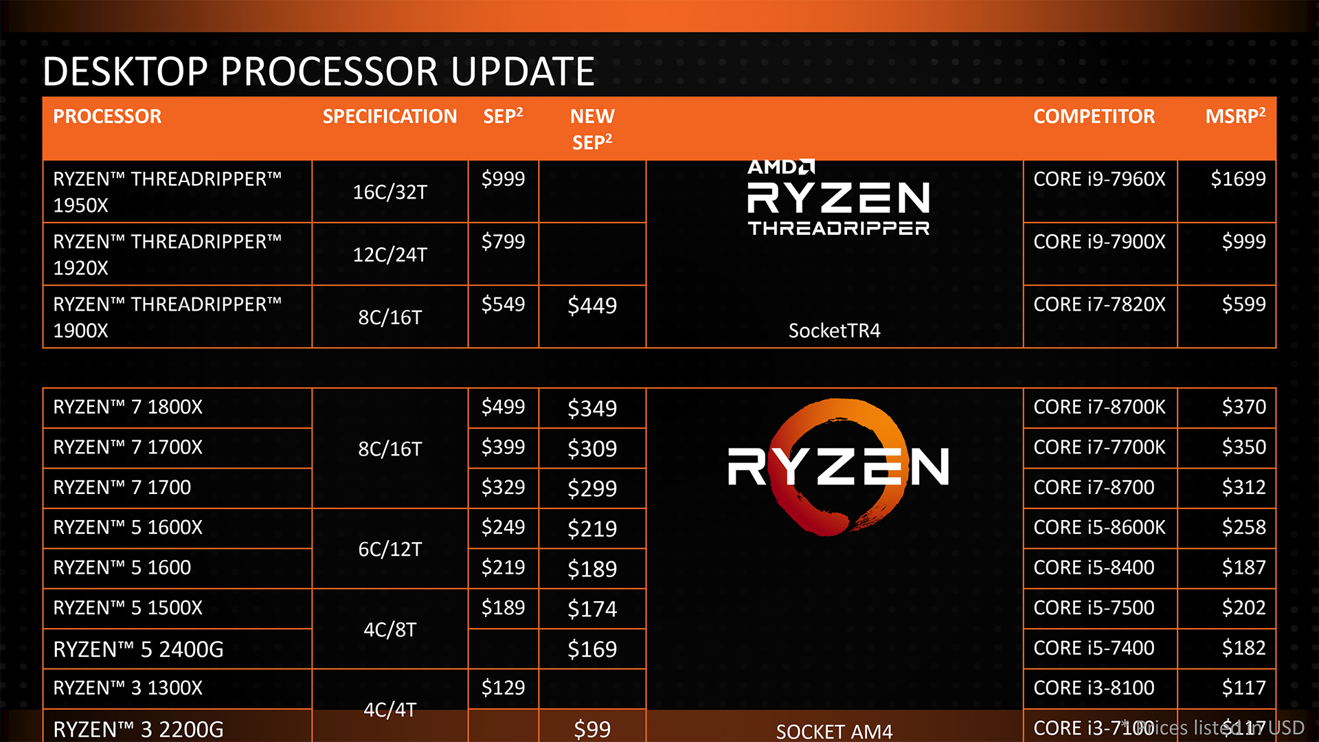 Amd Officially Cuts Price On All Ryzen And Threadripper Cpus