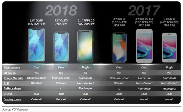 Apple's iPhone X could reach 'end of life' in 2018