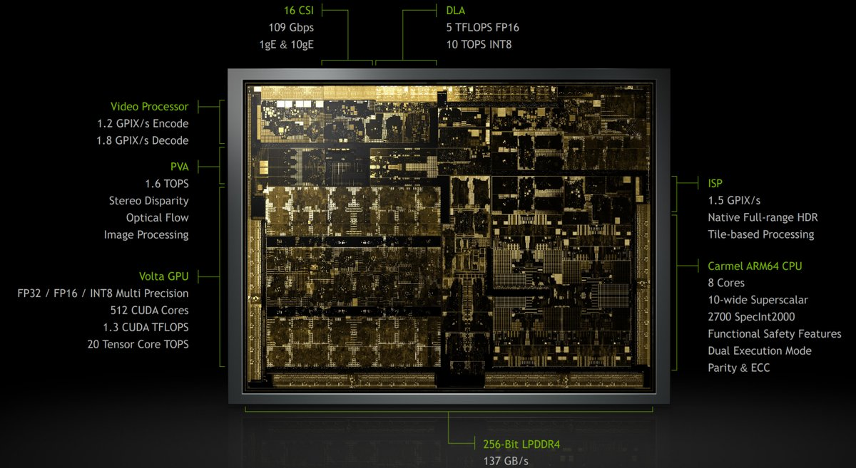NVIDIA Xavier SOC Is The Most Biggest and Complex SOC To Date