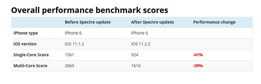 Θέματα με ετικέτα Μείωση στο InforumGR IPhone-6-Spectre-Meltdown-Performance