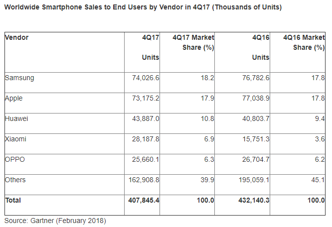 Global smartphone sales drop for first time since records began