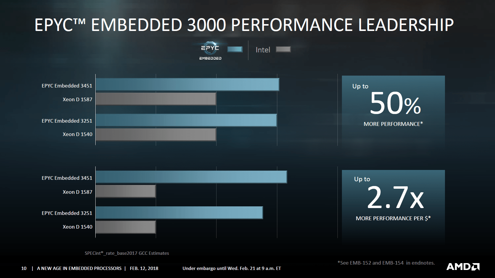 AMD Intros EPYC 3000 Series Embedded Processors - 2 7x Performance