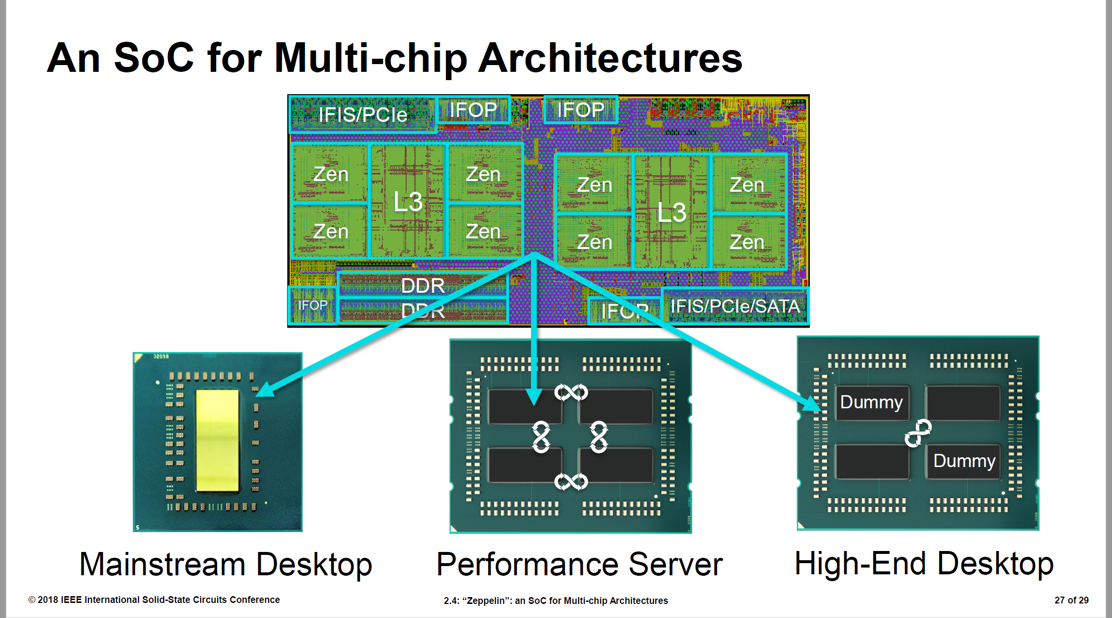 AMD Zeppelin SOC Fully Detailed at ISSCC - 7nm EPYC 64 Cores