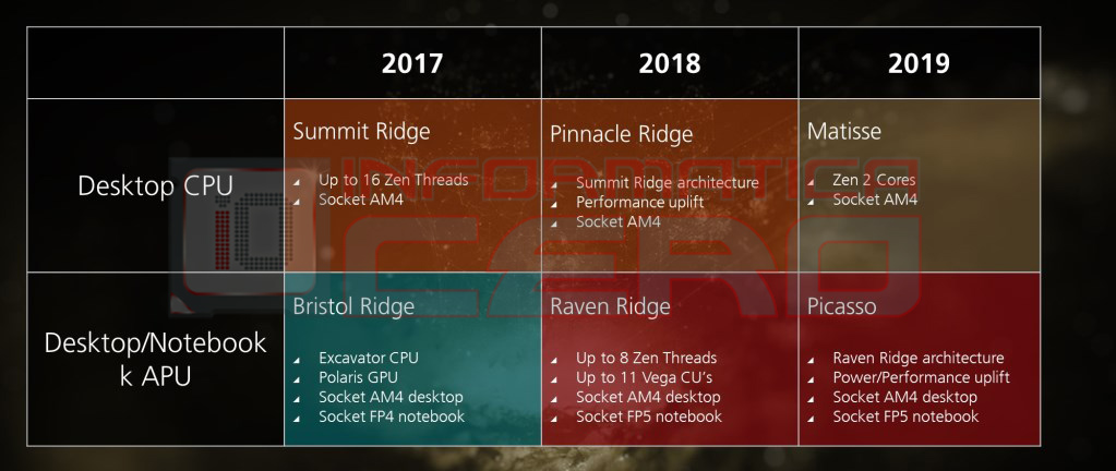AMD's 7nm Zen 2 Based 'Matisse' and 'Starship' CPUs Spotted