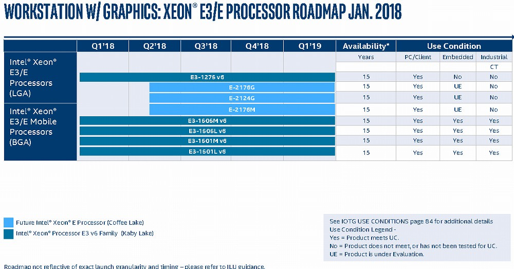 intel-roadmap-2018-2019-leak_coffee-lake-cascade-lake_2