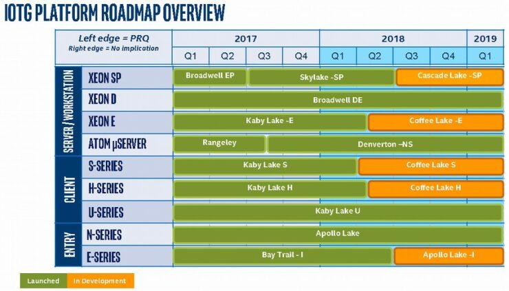 Intel Xeon Roadmap Leaks Cascade Lake-SP, Cooper Lake-SP and Ice Lake-SP