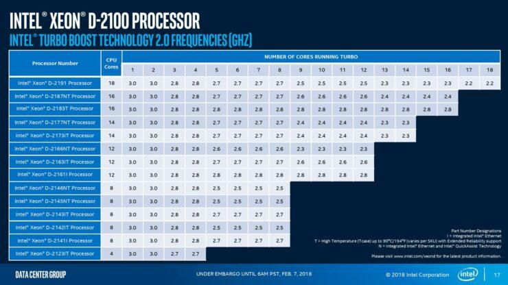 intel-xeon-d-2100-press-analyst-deck-page-017