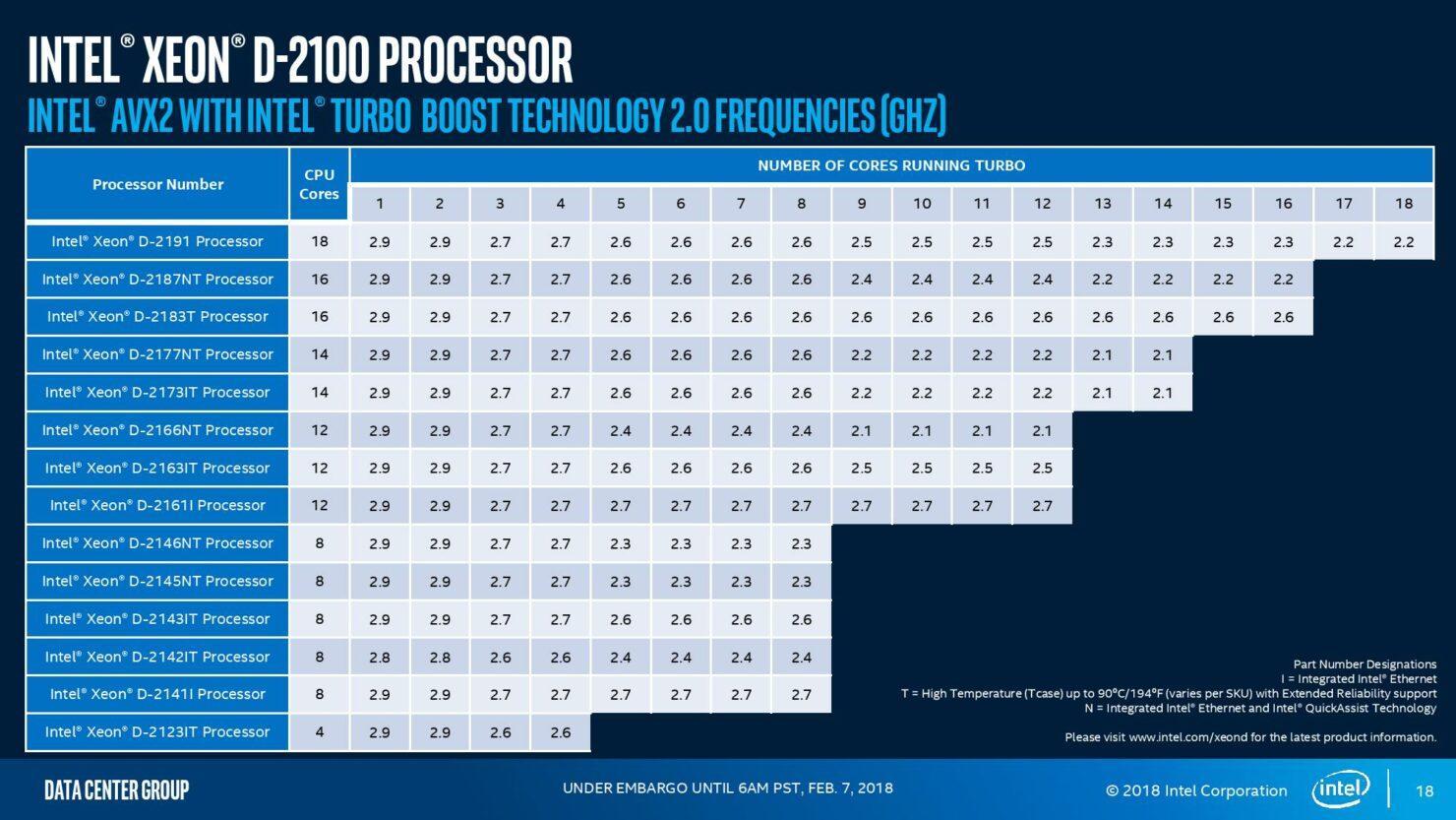 intel-xeon-d-2100-press-analyst-deck-page-018