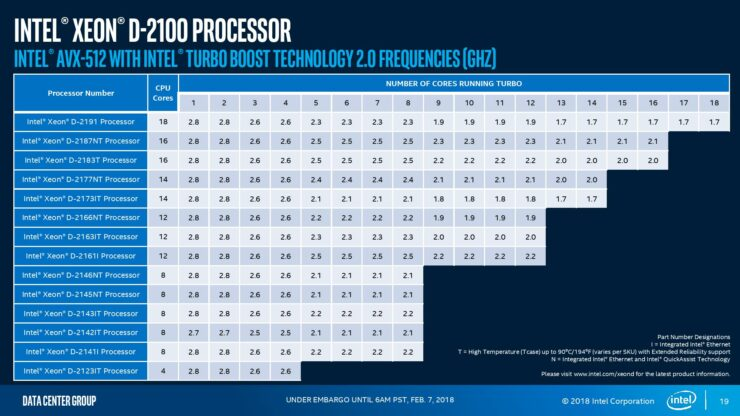 intel-xeon-d-2100-press-analyst-deck-page-019