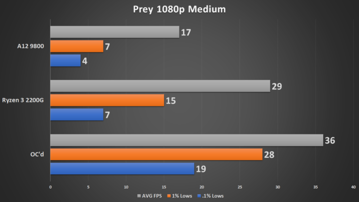 AMD Ryzen 3 2200G With Vega 8 Overclocked To 1600MHz Performance Tested