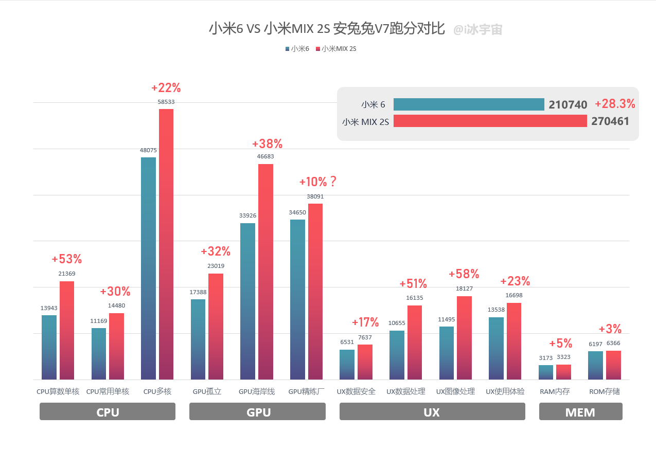 Snapdragon 845 Can Reportedly Obtain up to a 58% Performance