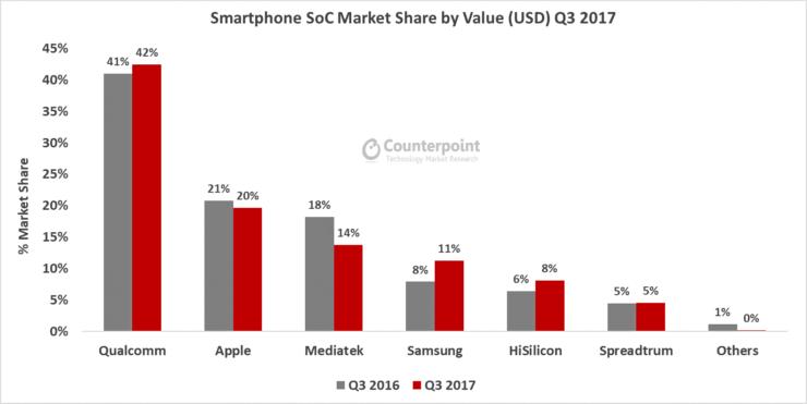 global-soc-market-share-q3-2017