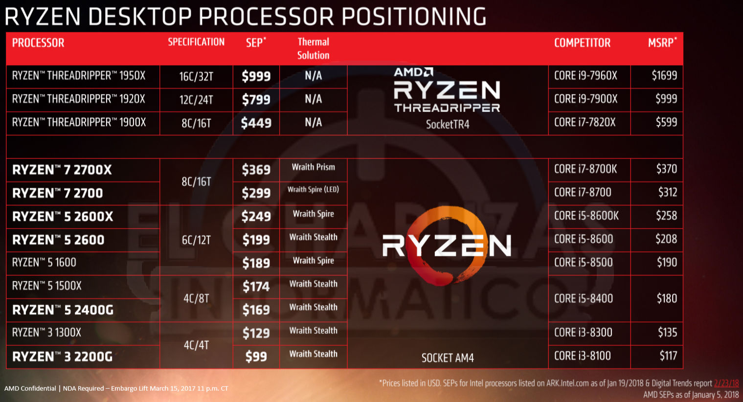 AMD Ryzen 2000 Desktop CPUs Specs, Prices and Performance Leaked
