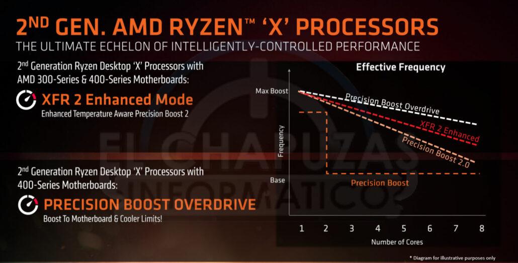AMD Ryzen 7 2700X and Ryzen 5 2600X CPU – 12nm Zen+