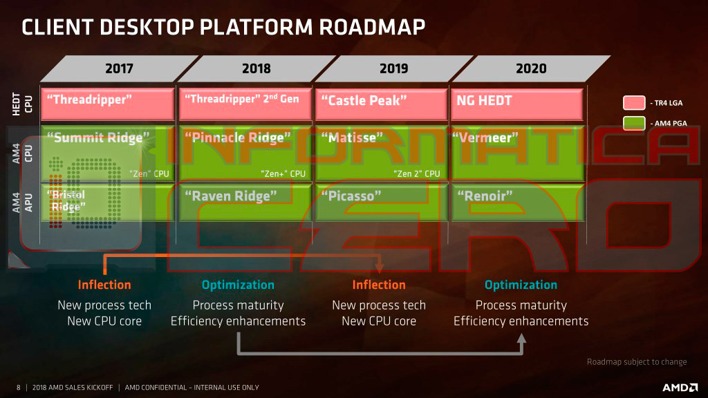 Amd Desktop Platform Roadmap 2018 2020 Leaked 7nm Threadripper Named Castle Peak And New Inflection Optimization Schema