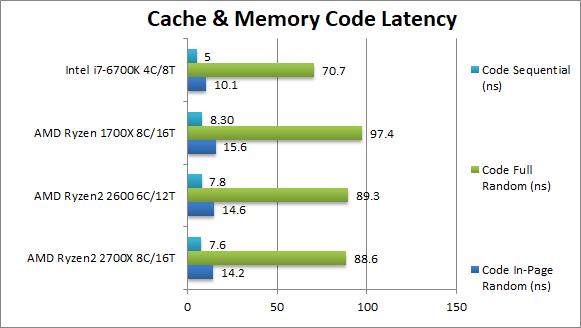 amd-ryzen-2700x-2600-cache-memory-code-latency