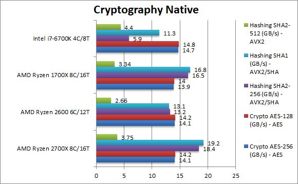 amd-ryzen-2700x-2600-cryptography-native