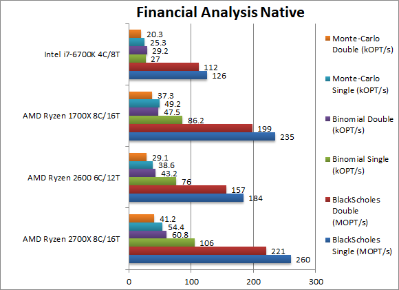 amd-ryzen-2700x-2600-financial-analysis-native