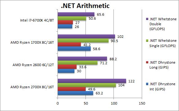 amd-ryzen-2700x-2600-net-aritmetic