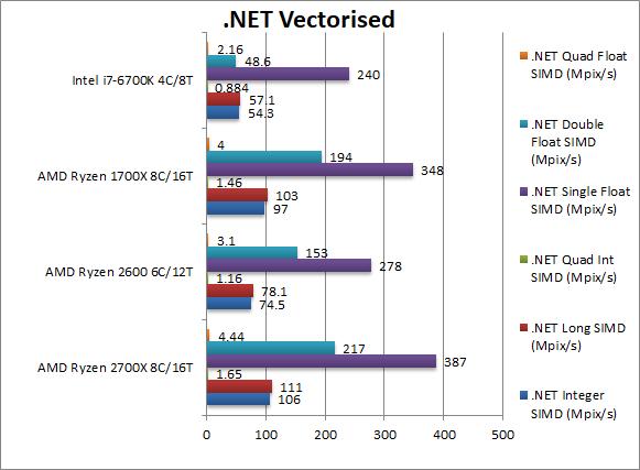 amd-ryzen-2700x-2600-net-vectorised
