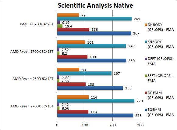 amd-ryzen-2700x-2600-scientific-analysis-native