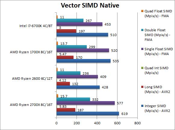 amd-ryzen-2700x-2600-vector-simd-native