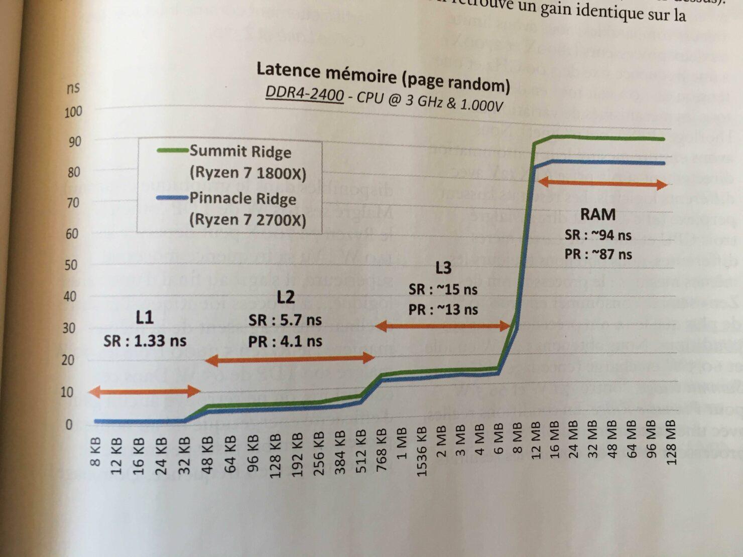 amd-ryzen-7-2700x-memory-latency