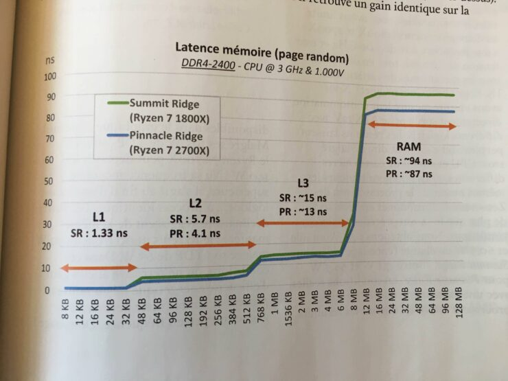 amd-ryzen-7-2700x-memory-latency