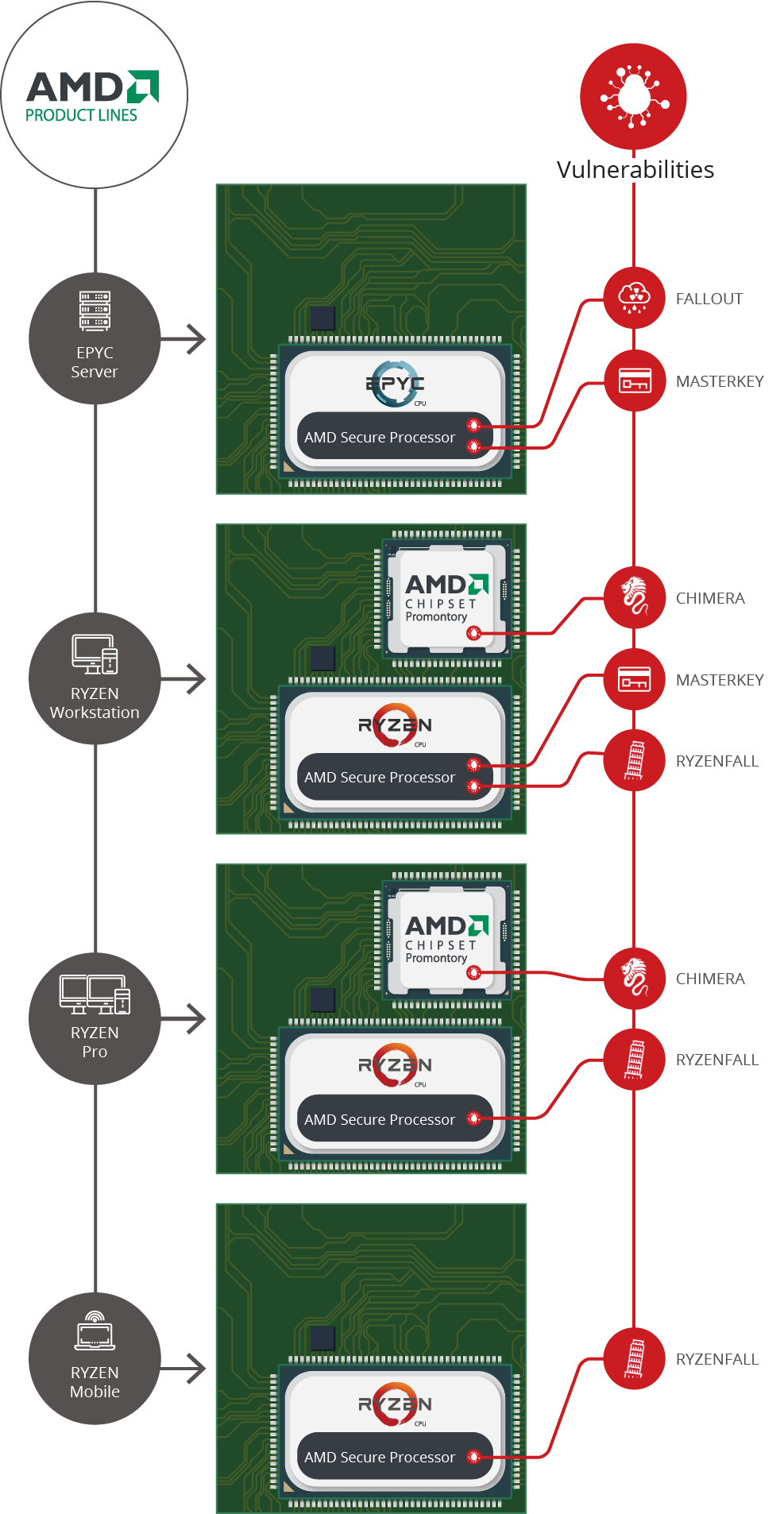 Evidence Suggests Attack on AMD Security Was Financially Motivated