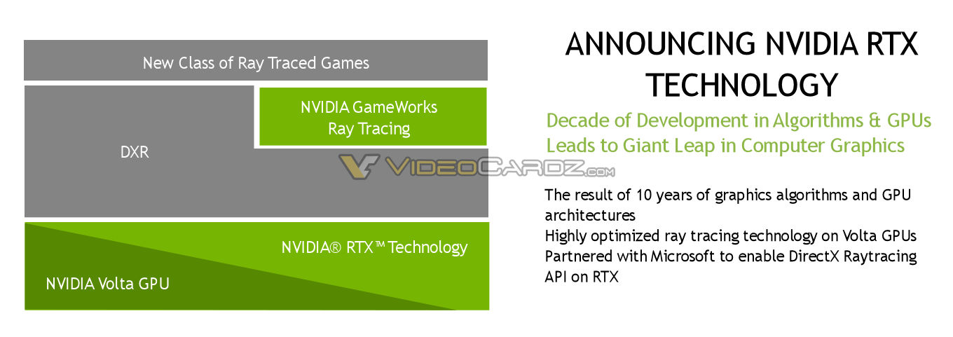NVIDIA GameWorks Ray Tracing/RTX Tech To Be Announced Next