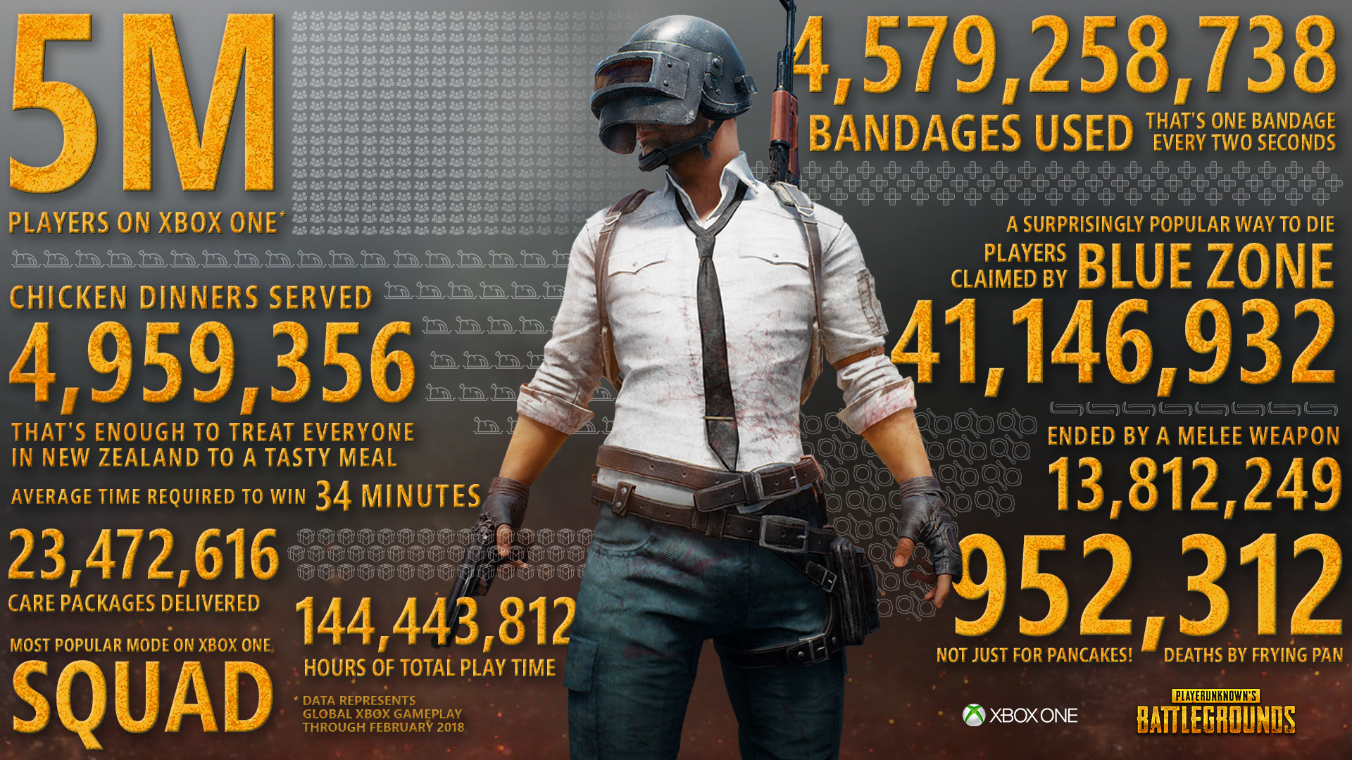 Pubg Xbox One: PUBG Xbox One Surpasses 5 Million Players In Less Than 3