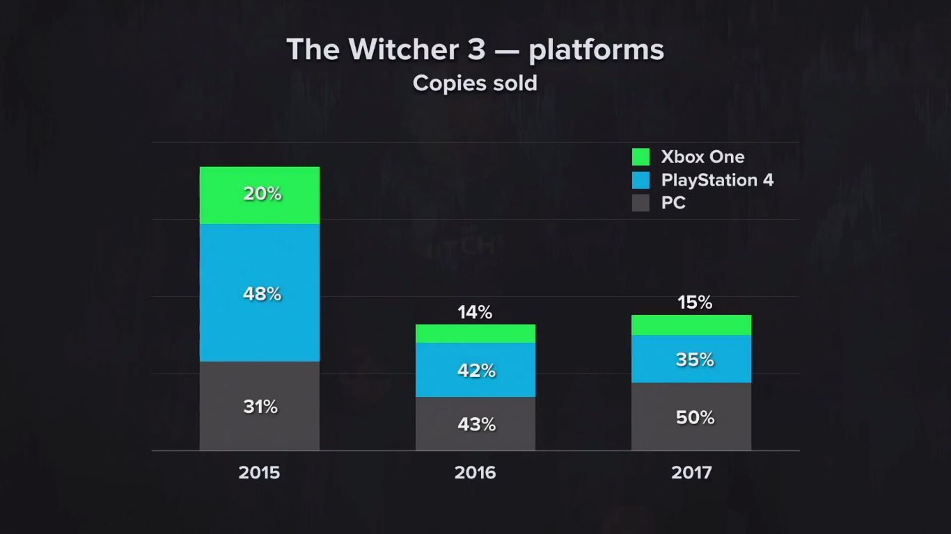 Witcher Series Sells Over 33 Million Copies In 10 Years