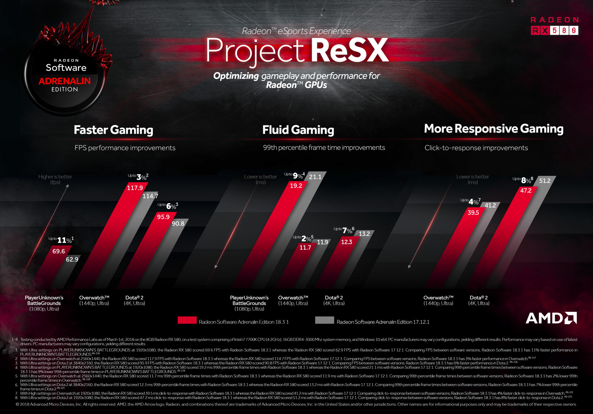 New Radeon Drivers Optimize Latest Releases and Provide More