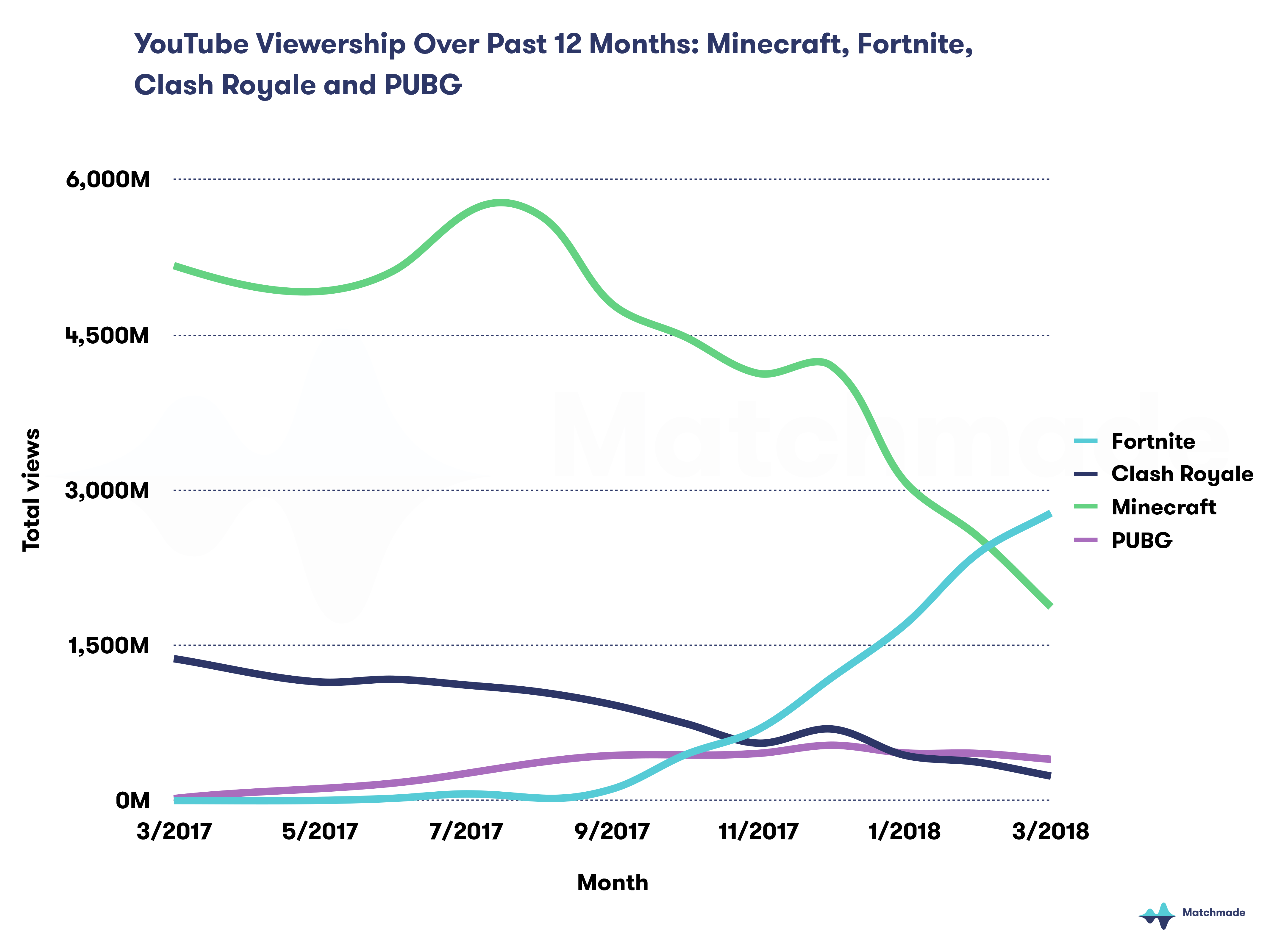 minecraft has been the dominant game on youtube for a long time but its views have been declining steadily since august 2017 - fortnite player base decline