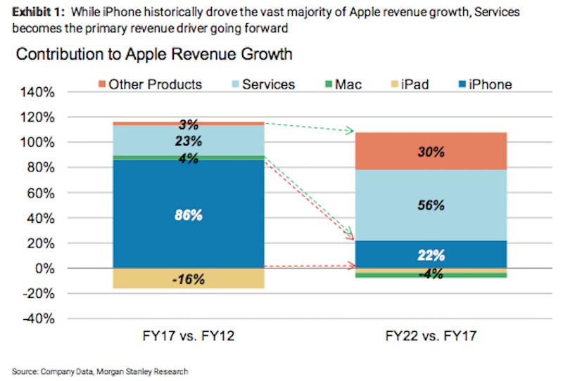 Rosenblatt Securities Analysts Give Apple (NASDAQ:AAPL) a $180.00 Price Target