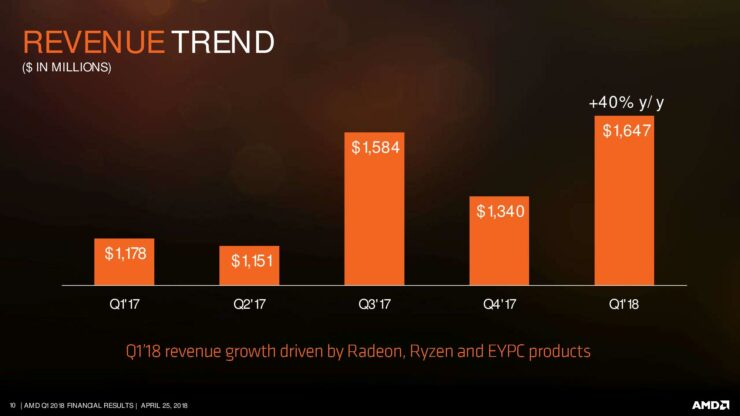 amd-q1-18-earnings-slides-page-010