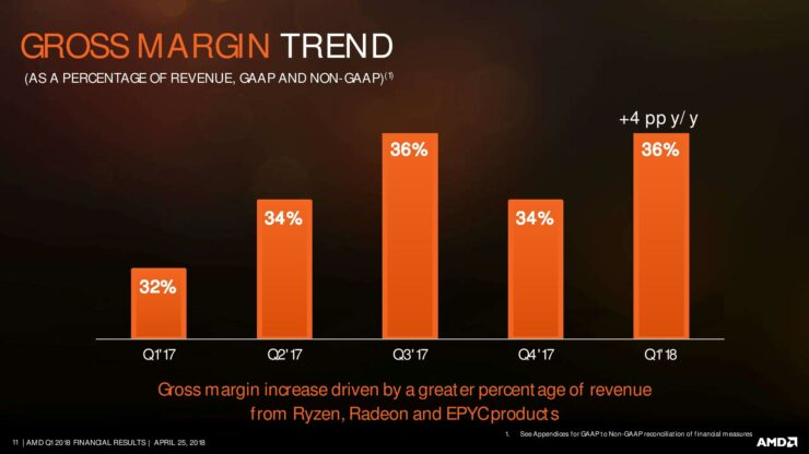 amd-q1-18-earnings-slides-page-011