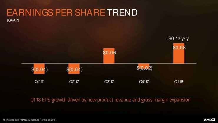 amd-q1-18-earnings-slides-page-012