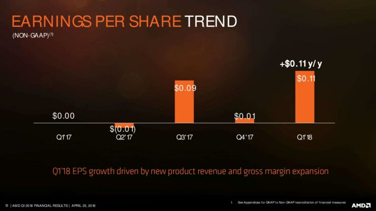 amd-q1-18-earnings-slides-page-013