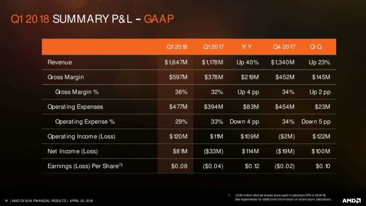 amd-q1-18-earnings-slides-page-014