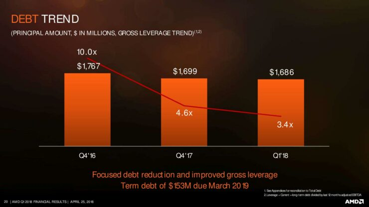 amd-q1-18-earnings-slides-page-020