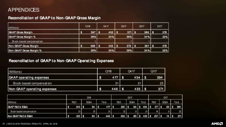 amd-q1-18-earnings-slides-page-024
