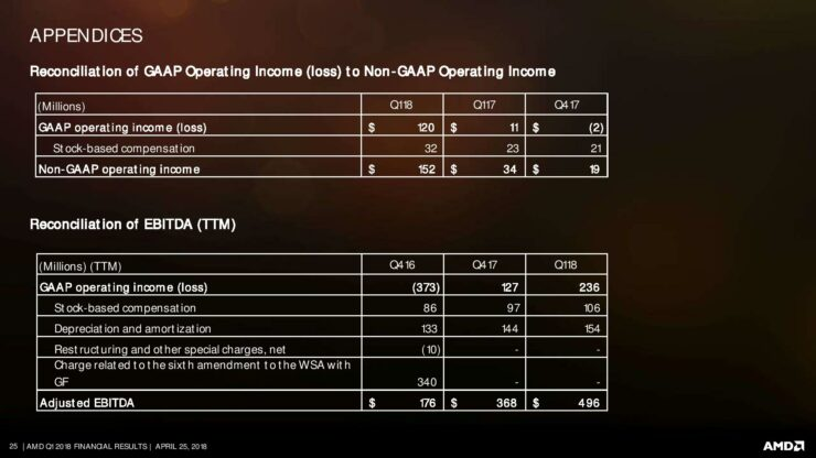 amd-q1-18-earnings-slides-page-025